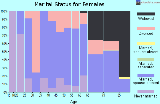 Zip code 67432 marital status for females