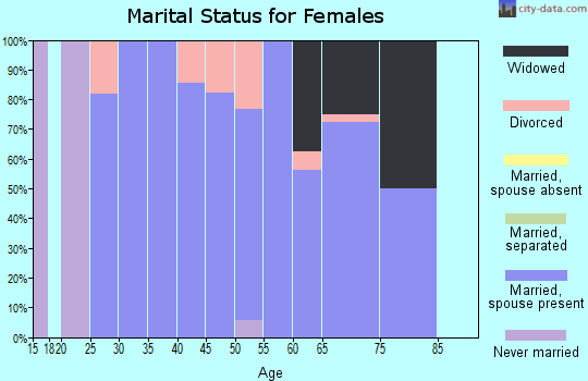 Zip code 67436 marital status for females
