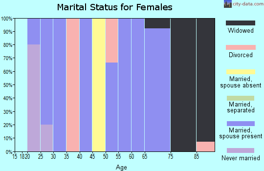 Zip code 67447 marital status for females