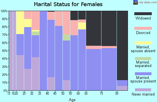 Zip code 67449 marital status for females