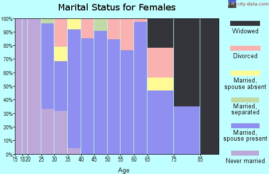 Zip code 67451 marital status for females