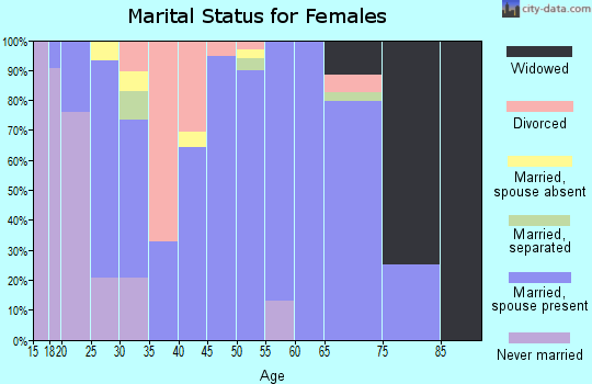 Zip code 67480 marital status for females