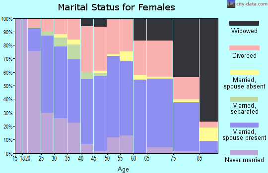 Zip code 67501 marital status for females