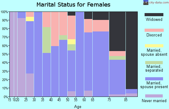 Zip code 67526 marital status for females