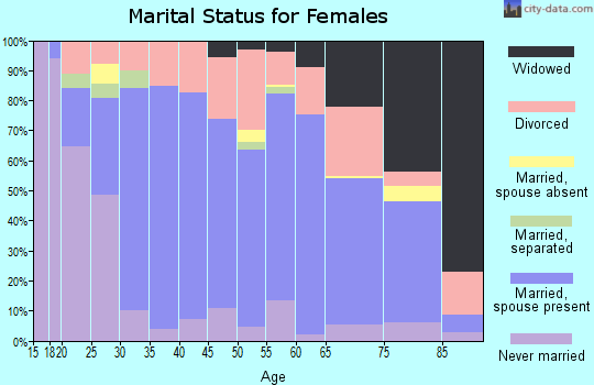 Zip code 67530 marital status for females