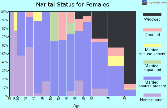 Zip code 67548 marital status for females