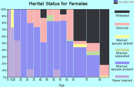 Zip code 67554 marital status for females