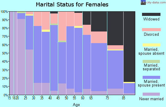 Zip code 67601 marital status for females