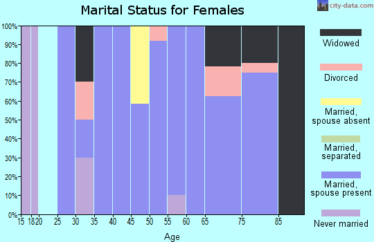 Zip code 67657 marital status for females