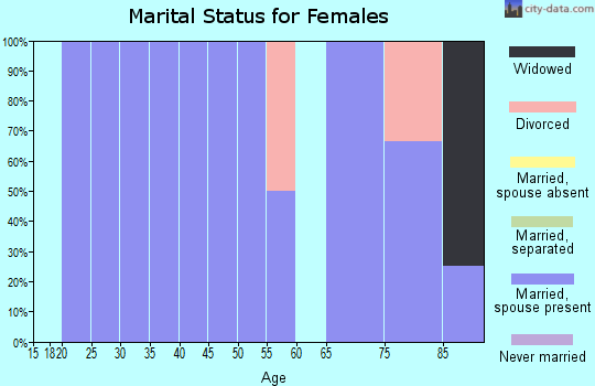 Zip code 67667 marital status for females