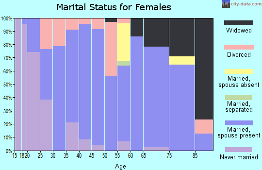 Zip code 67672 marital status for females