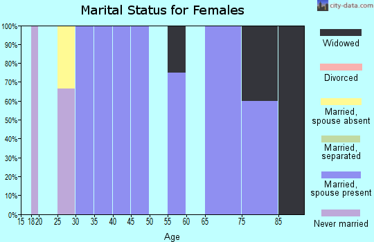Zip code 67673 marital status for females