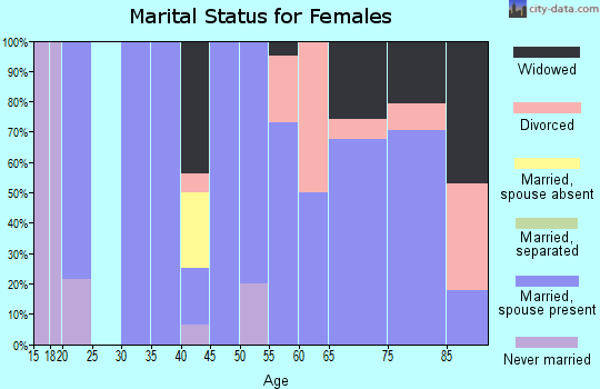 Zip code 67731 marital status for females