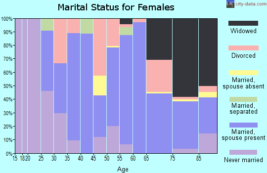 Zip code 67735 marital status for females