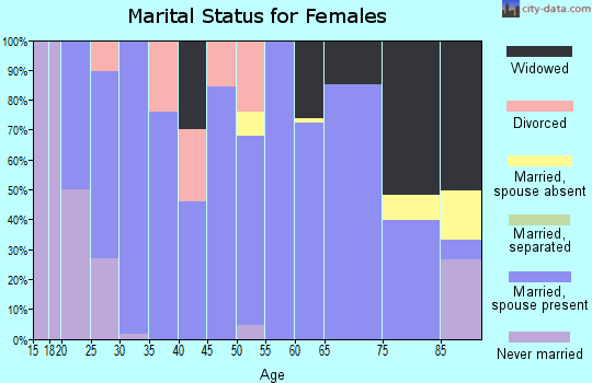 Zip code 67749 marital status for females