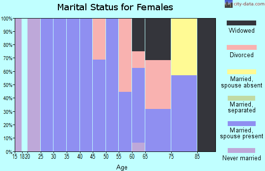 Zip code 67753 marital status for females