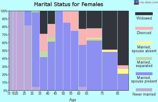 Zip code 67756 marital status for females