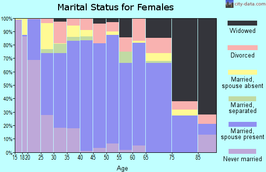 Zip code 67801 marital status for females