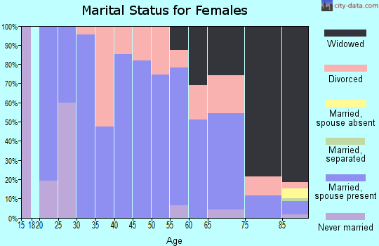 Zip code 67839 marital status for females