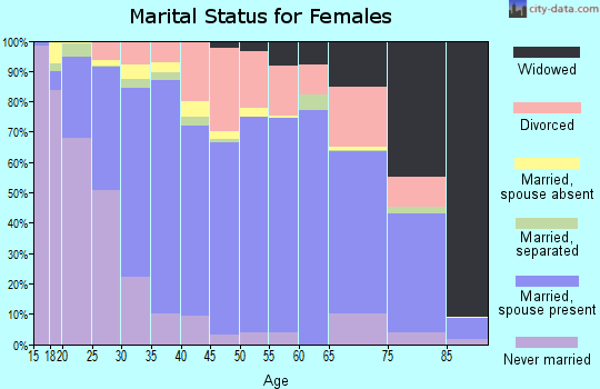 Zip code 67846 marital status for females