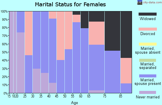 Zip code 67855 marital status for females