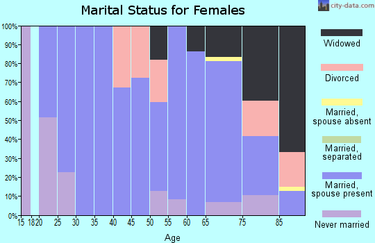 Zip code 67871 marital status for females