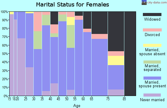 Zip code 67880 marital status for females