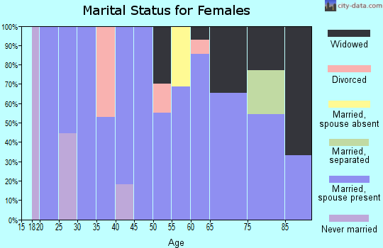 Zip code 68016 marital status for females