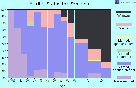Zip code 68066 marital status for females