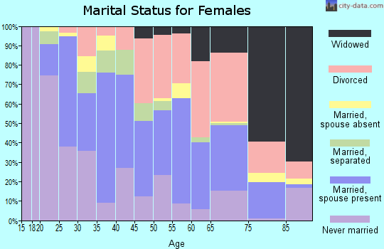 Zip code 68108 marital status for females