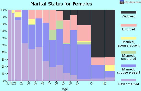 Zip code 68112 marital status for females