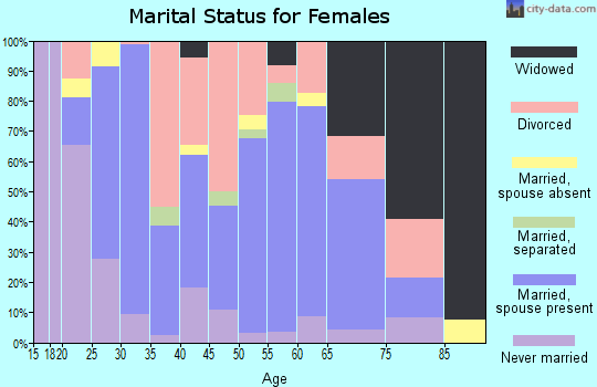 Zip code 68117 marital status for females