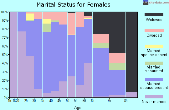 Zip code 68122 marital status for females