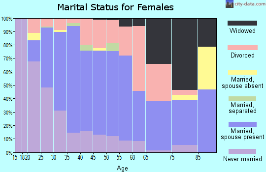 Zip code 68128 marital status for females
