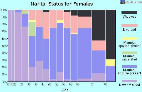 Zip code 68132 marital status for females