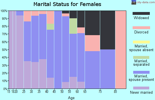 Zip code 68142 marital status for females