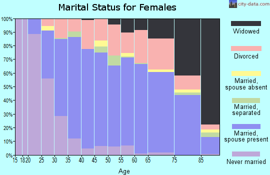 Zip code 68144 marital status for females