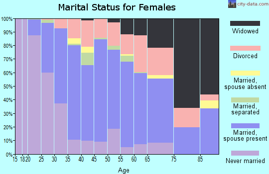 Zip code 68164 marital status for females