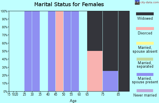 Zip code 68332 marital status for females