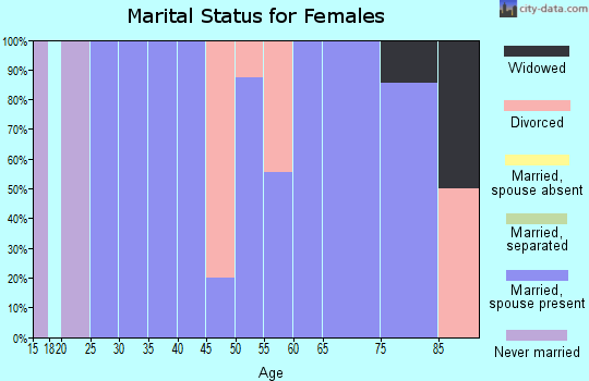 Zip code 68337 marital status for females