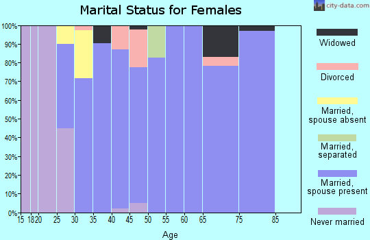 Zip code 68339 marital status for females