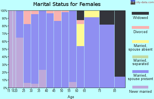 Zip code 68349 marital status for females