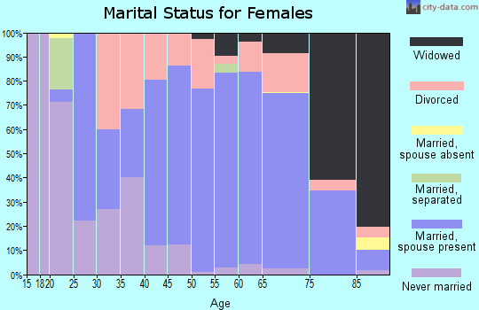 Zip code 68352 marital status for females