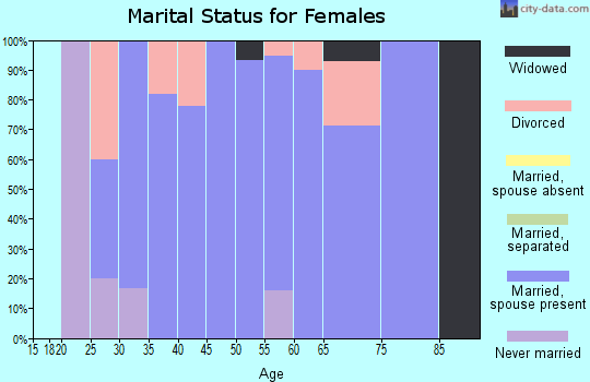 Zip code 68367 marital status for females