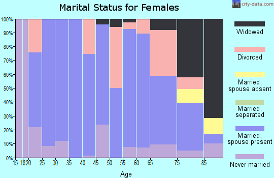 Zip code 68370 marital status for females