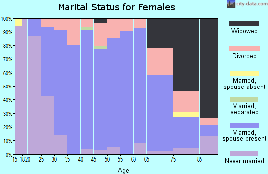 Zip code 68434 marital status for females