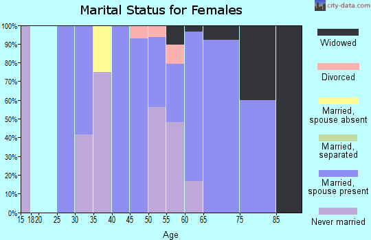 Zip code 68442 marital status for females