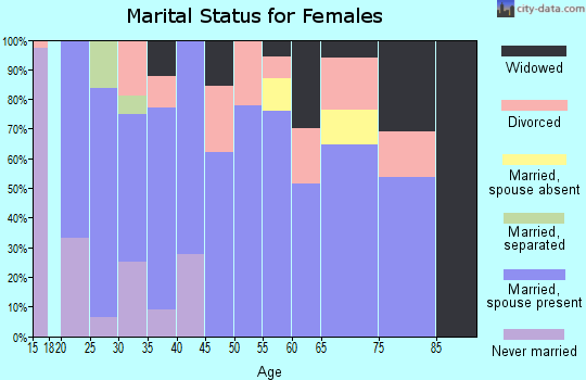 Zip code 68463 marital status for females