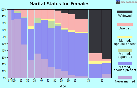 Zip code 68502 marital status for females