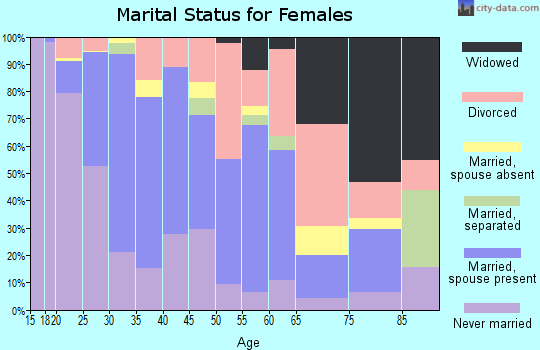 Zip code 68503 marital status for females